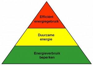 Energie_piramide