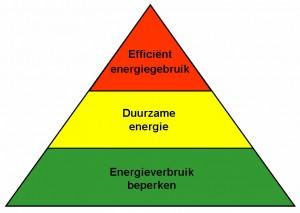 Trias Energetica is het stappenplan NOM renovatie