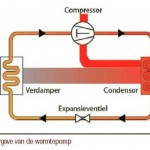 Bouwfysica 2011-1_P30-34_Exergie-analyse toegepast op warmtepompsysteem_thumbnail