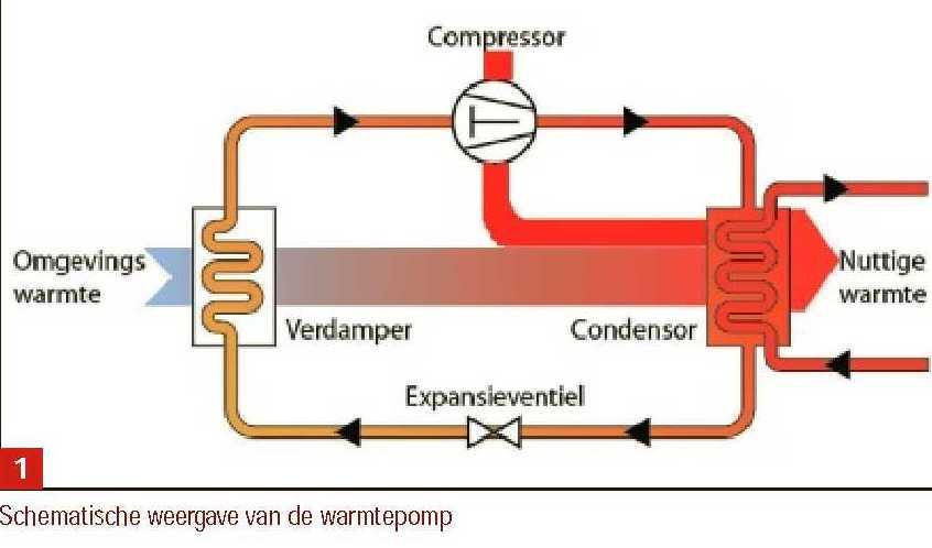 Warmtepompsysteem