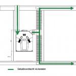 Bouwfysica 2012-02_pag 06_10_Geluidoverdracht via kanalen