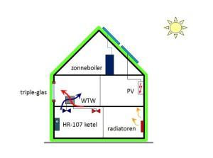 energieconcept voorbeeld