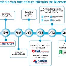 Tijdlijn geschiedenis 30 jaar Nieman