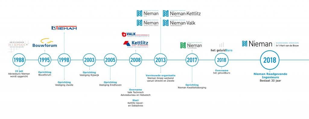 Nieman tijdslijn 1988-2018