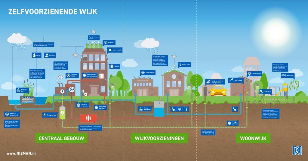 Infographic #3 Autarische wijk