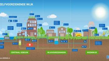 Infographic 3 Autarische wijk