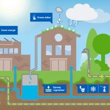 Infographic #2 Autarische wijk