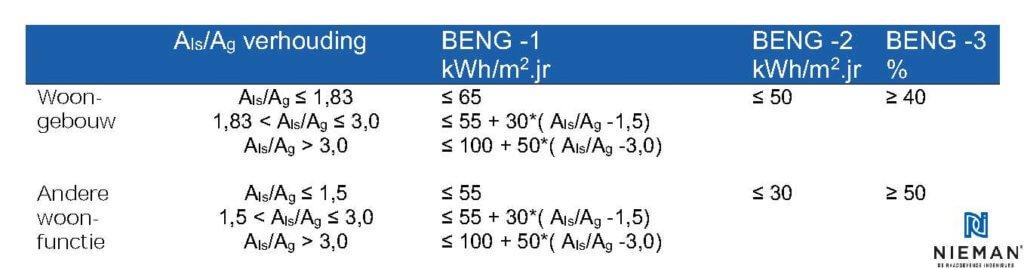 De BENG-eisen voor woningen en woongebouwen in tabelvorm