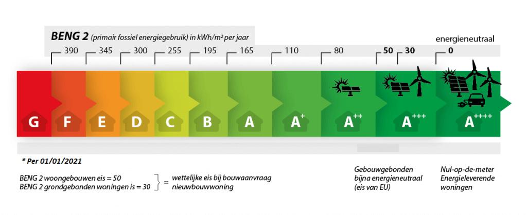 BENG 2 primair fossiel energiegebruik (bron: Lente Akkoord)