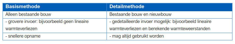 Basismethode - detailmethode