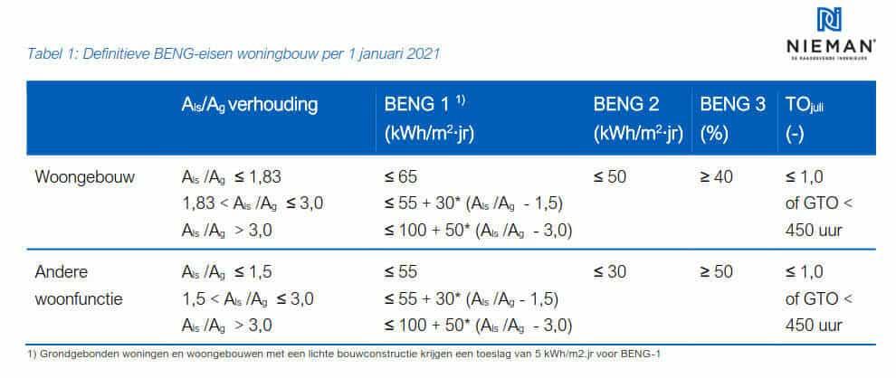 Tabel 1 Definitieve BENG-eisen woningbouw per 1 januari 2021